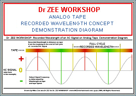 ANALOG TAPE RECORDED WAVELENGTH CONCEPT - CLICK TO VIEW DEMONSTRATION DIAGRAM